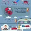 دوبيزل موتورز يكشف توجهات سوق بيع السيارات الفاخرة المستعملة في الإمارات العربية المتحدة