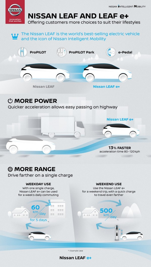 """""""نيسان"""" تكشف النقاب عن سيارة """"ليف إي+"""" التي تعزز جاذبية السيارة الكهربائية الأكثر مبيعاً لدى عملائها"""