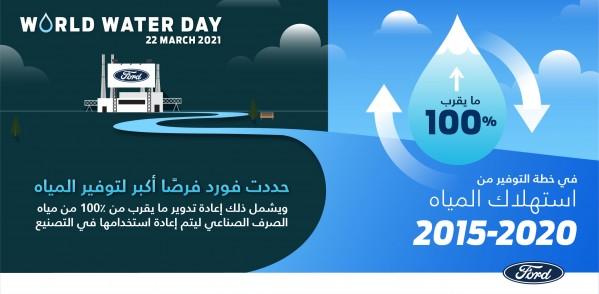نظرة على جهود فورد للحد من استهلاك المياه في عمليات التصنيع بمناسبة يوم المياه العالمي