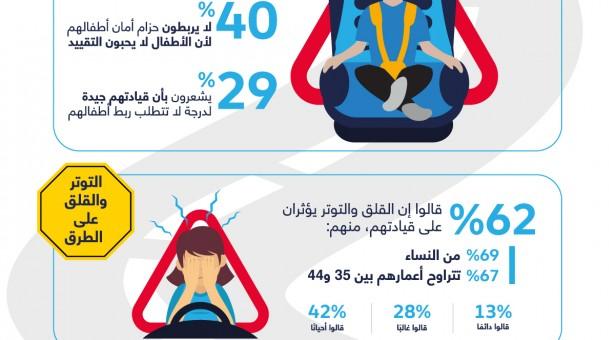 فولكس واجن تجري بحثاً يركز على سلامة الأطفال والقلق أثناء القيادة وفوائد الانطلاق في الموعد المحدد